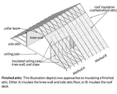 Insulating_Attics_and_Roofs