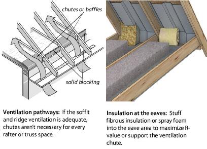Insulating Attics And Roofs