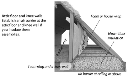 Insulating Attics And Roofs