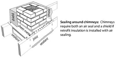 Air Sealing Attics And Roofs