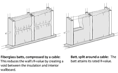Wall insulation for Insulation batts r value