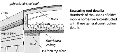 Mobile Home Insulation