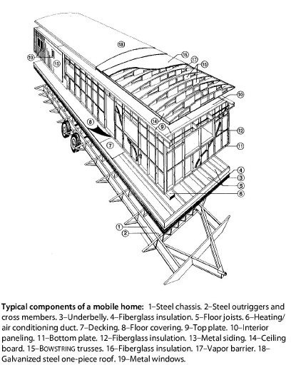 In This Chapter We Will Use The Term Mobile Home And Cover Air Sealing Insulation Windows Doors Heating Systems