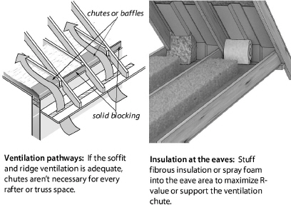 Insulating Attics and Roofs on blown insulation machine, blown insulation and batt insulation, rock wool blown insulation, blown insulation r value, blown in foam, blown insulation vents, blown insulation on wall, do it yourself blown insulation, blown in bathroom, blown insulation product, blown insulation types, blown insulation calculator, blown in attics, blown in soundproofing basement ceiling, blown in glass,